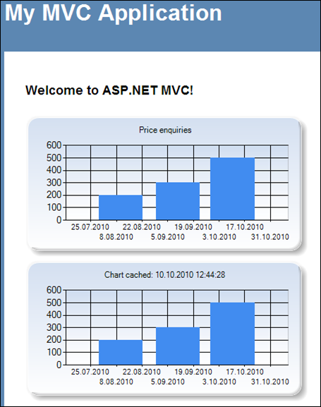 ASP.NET MVC application with cached chart