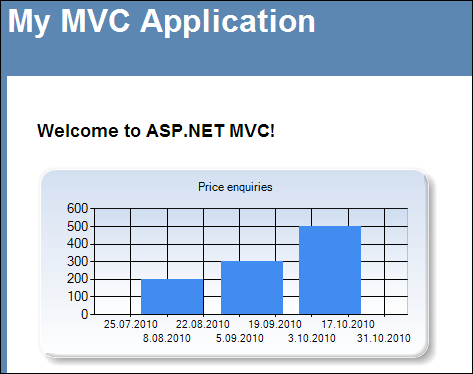 ASP.NET MVC chart in action