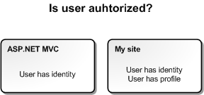 Is user authorized?