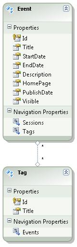 Better solution for ASP NET MVC checkbox list
