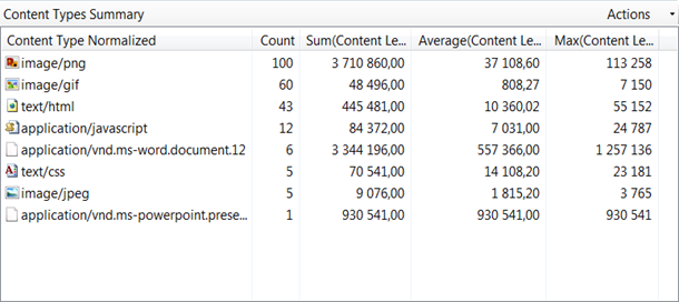 IIS SEO Toolkit: Site Analysis. Content Types Summary report.