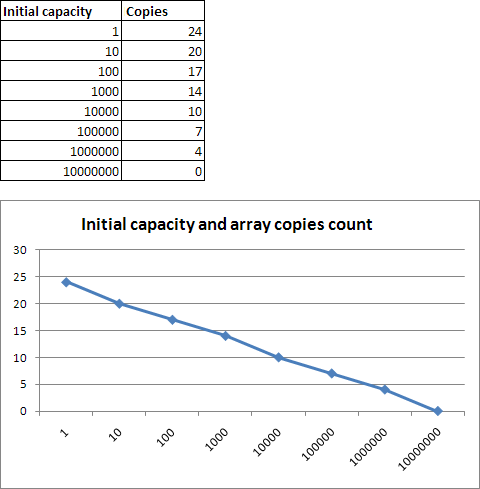 Initial capacity and array copies count