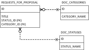 MSSQL pivot tables