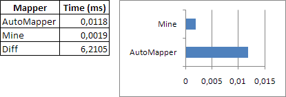 Speed comparison: my mapper vs AutoMapper