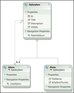 Class diagram of gallery