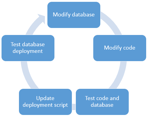 Life-cycle of database post-deployment script