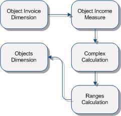 Dimension range calculation
