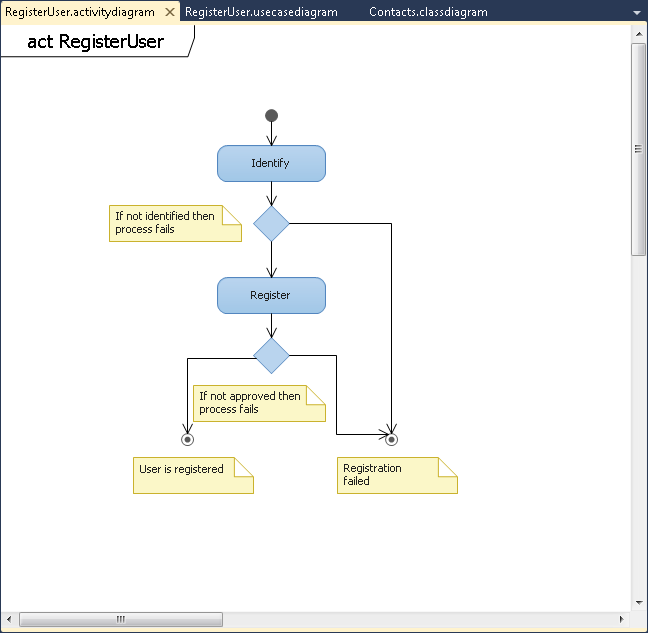 Visual studio 2015 uml activity diagram example electrical circuit visual studio 2010 uml modeling projects gunnar peipman rh gunnarpeipman com azure class diagram class diagram visual studio 2012 ccuart Images