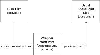 Wrapper web part between BDC and regular web parts