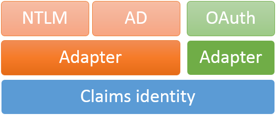 From user information to claims identity