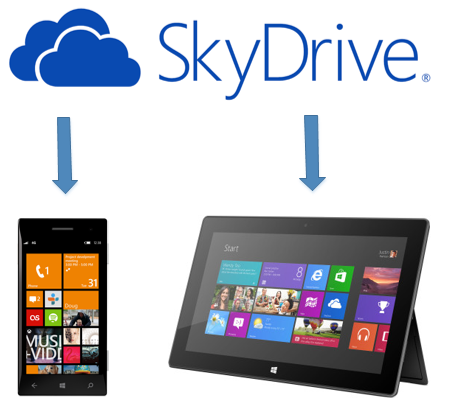 Sync notebook from SkyDrive to your devices