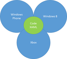 Universal Windows Applications