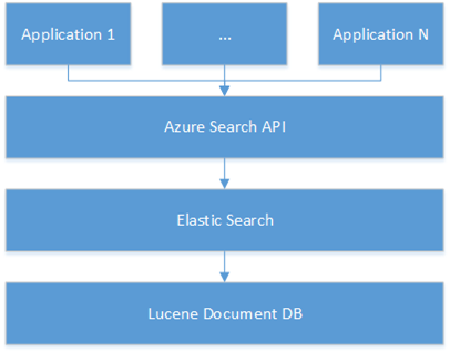 Azure Search