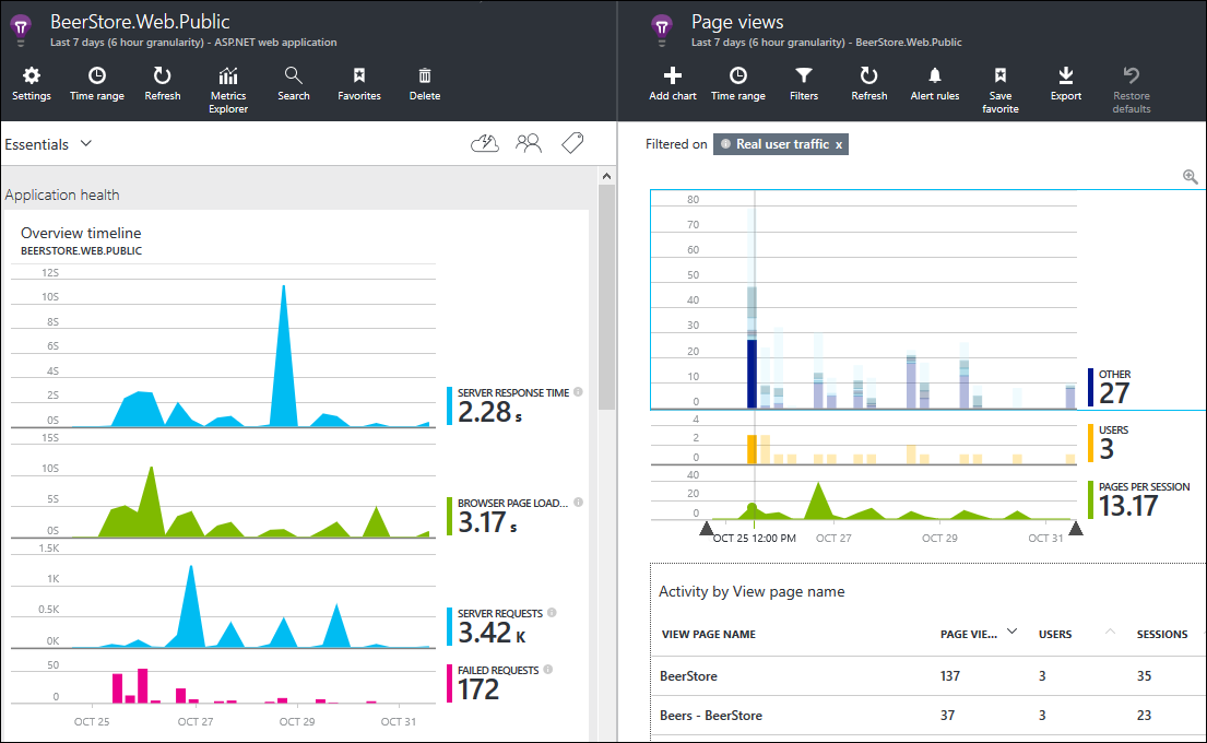 Application Insights: Example of reports