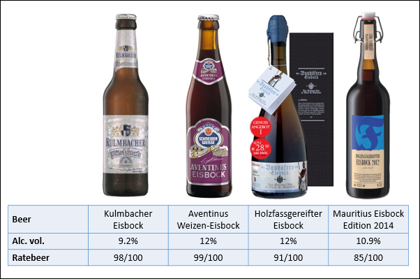 Selection of outstanding eisbock beers from Germany