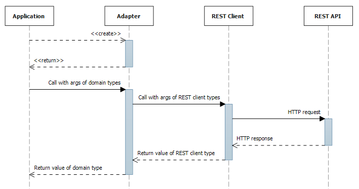 Using REST API through adapter class