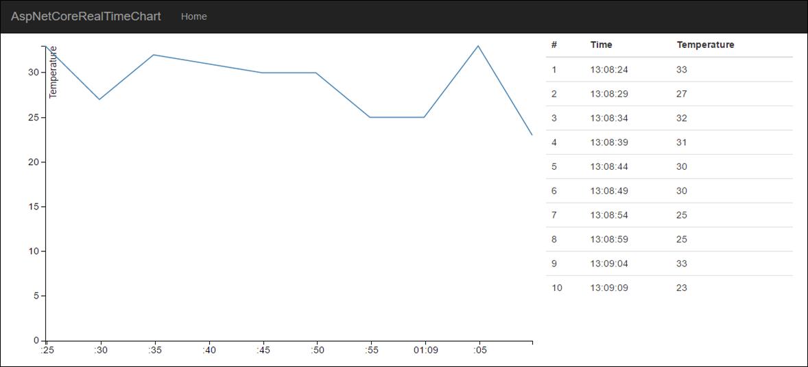 aspnet-core-websocket-chart