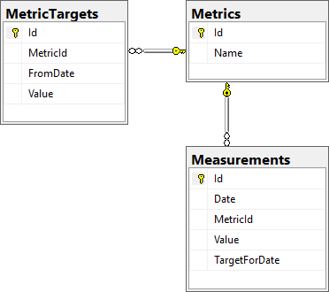 Tables of metrics database