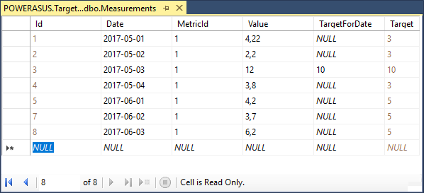 Measurements table with target values