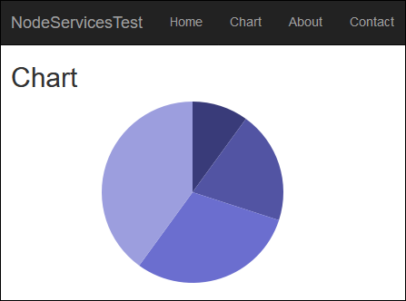 Server-side charts with ASP NET Core, Node services and D3 js