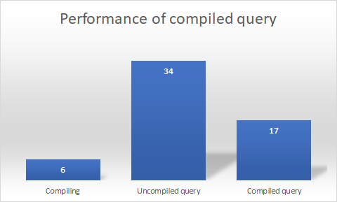 Entity Framework Core: Preformance of compiled queries