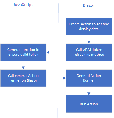 Azure AD Authentication in Blazor Using ADAL js - DZone Security
