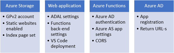Azure AD Authentication In Blazor Using ADAL.js