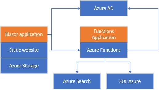 Adding search to Blazor applications