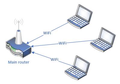 Solving Remote Desktop problems on Windows 10