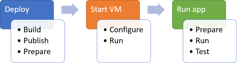 Running  NET Core apps on Windows Sandbox