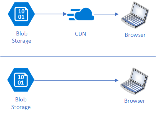 gzip and cache control on Azure Blob Storage