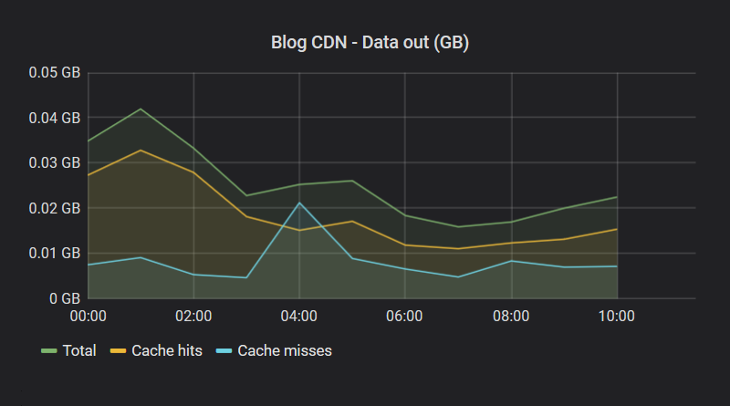 Azure CDN metrics with Grafana